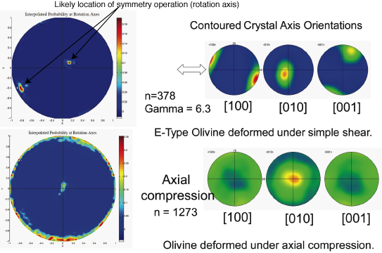 Statistical Symmetry of LPO olivine samples